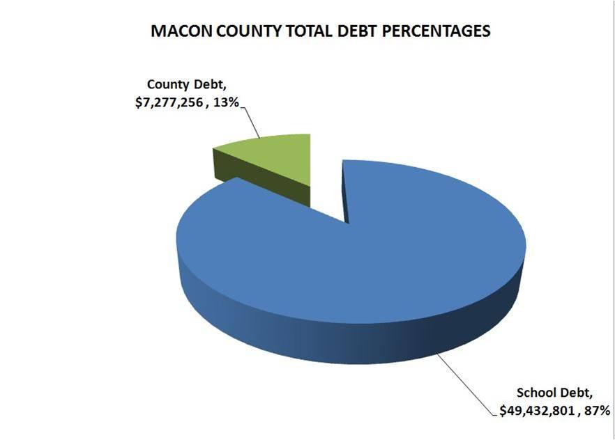 Macon County Total Debtbalance of macon county