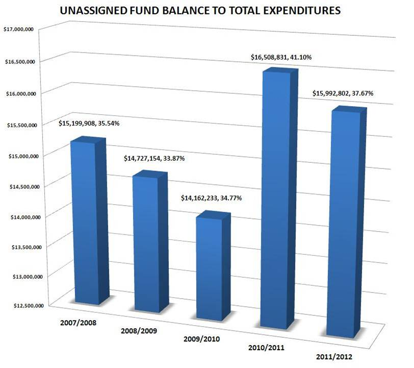 Unassigned Fund Balance Tobalance of macon county