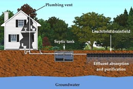 septic system inspection macon county nc franklin highlands north carolina
